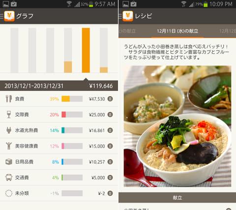 【iPhone総合1位】ReceRecoレシート撮影で家計簿:シンプルグラフと項目費用を確認(左)「shufoo!」「E・レシピ」「シュフモ」との連携でレシピチェックもできる(右)