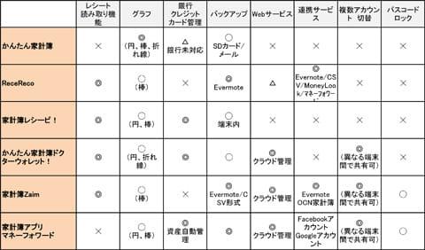 家計簿アプリの機能比較表