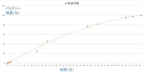 AC急速充電は、短時間で効率よく充電できる