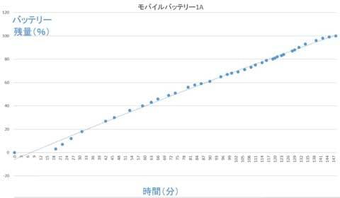 1A出力表記のUSBでは、148分で100%となった