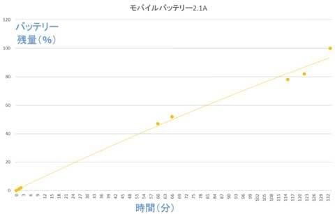 2.1A出力表記のUSBでは、133分で100%に