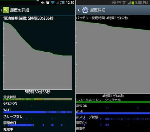 バッテリーの減りがものすごく早い場合は要注意(左)設定を見直すことで、バッテリーの減りを緩やかな曲線にすることも可能(右)