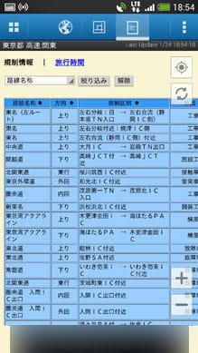 渋滞ナビ:文字情報画面。予測旅行時間も表示可能