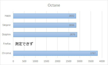 「Octane 2.0」の計測結果(数値が大きいほど良好)