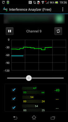 Interference Analyzer:「Channel」詳細画面