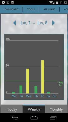 BreakFree Cell Phone Addiction:画面ロック解除グラフ表示