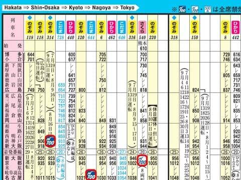 """東海道・山陽・九州新幹線に乗車する場合、N700系の列車を""""選択""""すれば、グリーン車の全席と、普通車の窓側席、最前部席、最後部席に必ずコンセントがある。他の系列でも一部を除いてコンセントはあるが、圧倒的に数が少ない"""