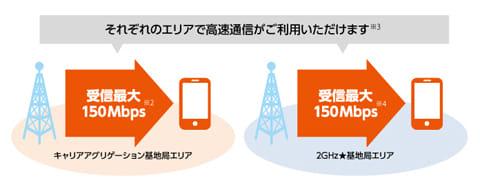 各エリアで安定した高速通信が可能となる(au HPより)
