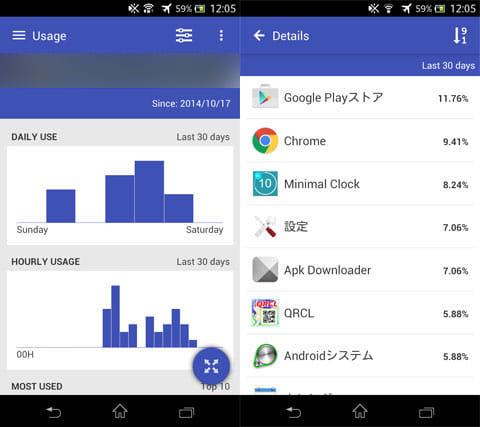 Trackerfy:曜日や時間別の統計も見られる(左)全アプリでの利用比率(右)