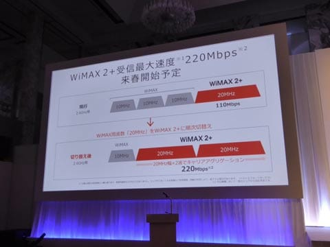 UQコミュニケーションズの「WiMAX 2+」のキャリアアグリゲーション対応についても触れられたが、今回発表の機種では非対応