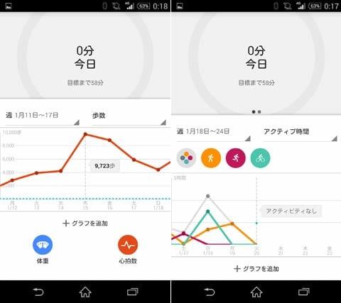 Google Fit:日ごとの歩数をグラフ化(左)体重やランニングの後に記録した心拍数をグラフに追加するとフィットネスツールとして役立つ(右)