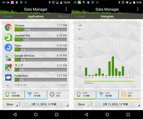 Data Manager:アプリ別の通信量(左)時間帯別の通信量(右)