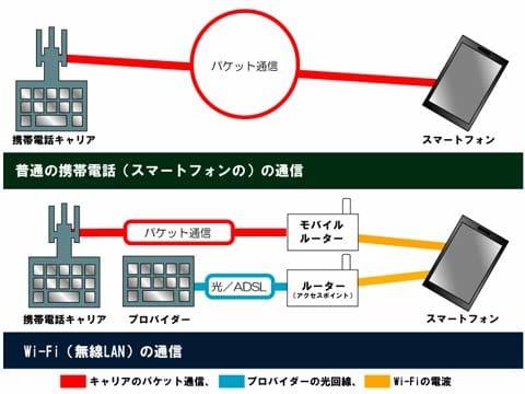 Wi-Fiによる通信の仕組み