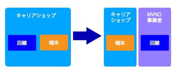 """キャリアと契約した回線なら端末とまとめてサポートが受けられるが、MVNOと契約した回線では端末と回線のサポートが""""分離""""されるので、考え方次第では余計に""""面倒""""になる"""