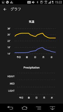 Weather Timeline - Forecast:気象データを折れ線グラフで確認できる