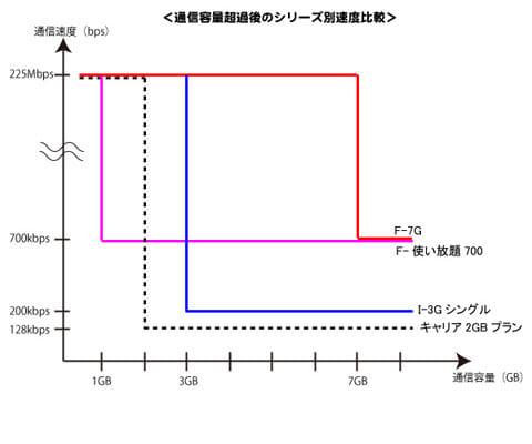 通信容量超過後のシリーズ別速度比較