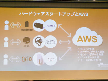 AWS(Amazon Web Services)の支援を受けたスタートアップ