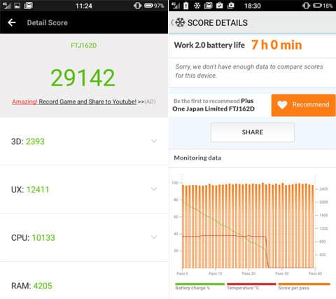 ベンチマークアプリAnTuTu Benchmarkは29000前後(左)バッテリーベンチマークアプリPCMark for Android Benchmarkで連続動作で7時間を超える好結果(右)