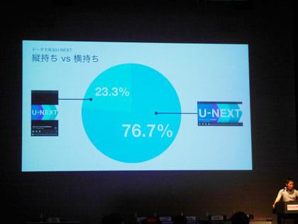 76.7%で横持ちで動画を視聴する