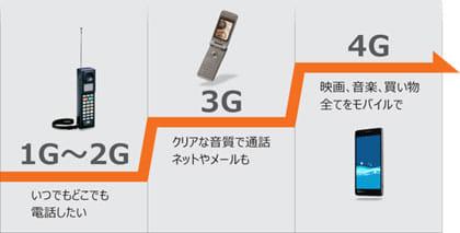 2G、3G、と時代は進み現在は4G(第4世代):au 5Gの位置づけと性能より