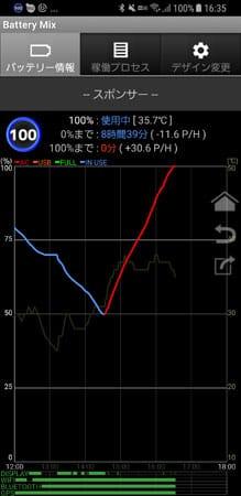 充電のログ(アプリBattery Mix)