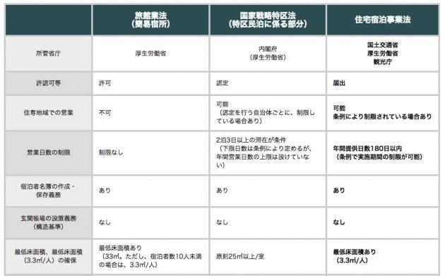国内で民泊を行うためにいずれかの許可を得る必要がある。3つの制度を比較した表の一部。民泊制度ポータルサイト「minpaku」より