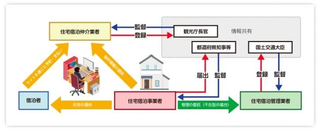 宿泊仲介業者、住宅宿泊事業者、宿泊者との関係がわかる一覧。民泊制度ポータルサイト「minpaku」より
